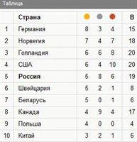 Медальный зачет ОИ Сочи-2014 на 23:00 мск
