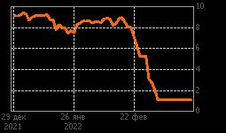 График GAZP OTC