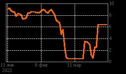 График GAZP London