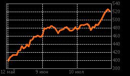 График Роснефть