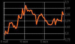 График РусГидро