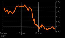 График ENPL-гдр