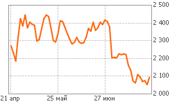 График Индекс МосБиржи
