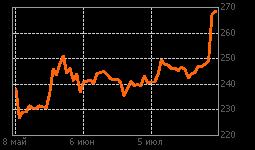 График Сбербанк