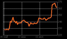 График Сбербанк-п