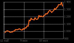 График СевСт-ао