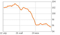 График ОФЗ 52002