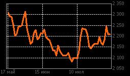 График Aluminium