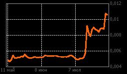 График ТГК-2