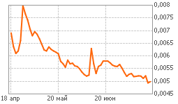 График ТГК-2 ап