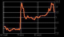 График ЦМТ ап