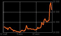 График ЭнергияРКК