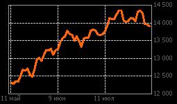 График NASDAQ Comp