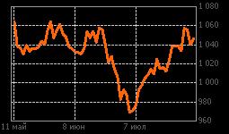 График RTSI