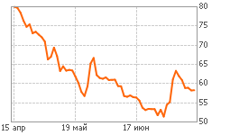 График USDRUB_TOM