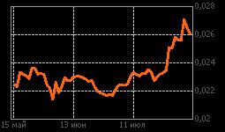 График ВТБ ао