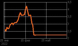 График MTL NYSE
