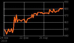 График Возрожд-ао