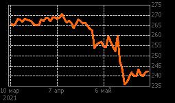 График Возрожд-п