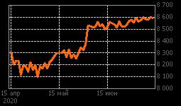 График ТрансК ао