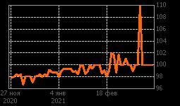 График РУСАЛБАл08