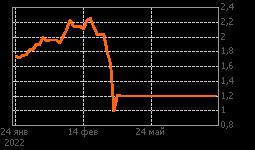 График MTLP NYSE