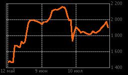 График Башнефт ао