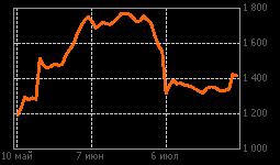 График Башнефт ап