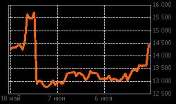 График СаратНПЗ-п