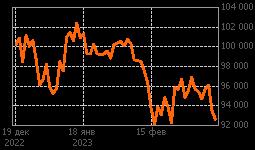 График RIH3