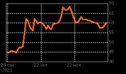 График Селигдар-п