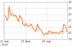 График iРоллман