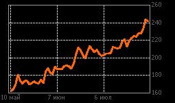 График КАМАЗ