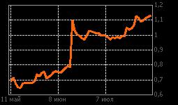 График КСБ ап