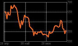 График Polymetal