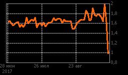 График ТрансаэрБ3