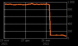 График FXRU ETF