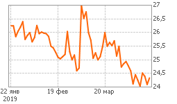 График iРоллман-п