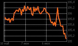 График ОФЗ 29010