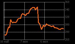 График МТС-ао