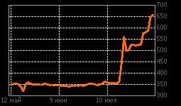 График ТНСэнВорон