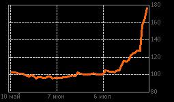 График ТНСэнВор-п