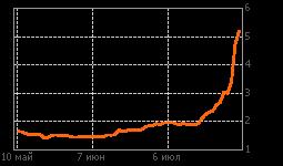 График ТНСэнРст