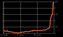 График ТНСэнРст-п