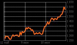 График Новатэк ао